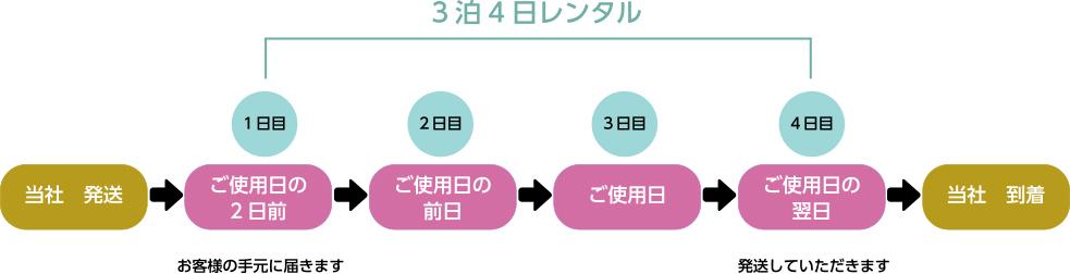 レンタル期間イメージ図